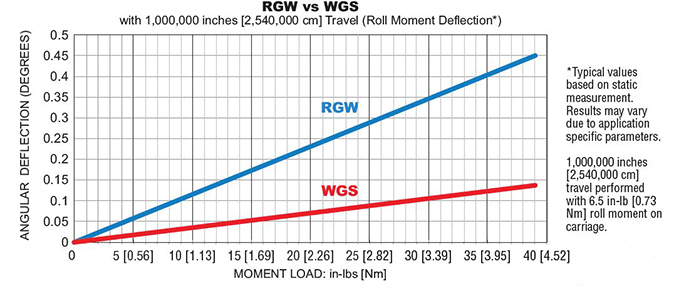 WGS Linear Rail Performance